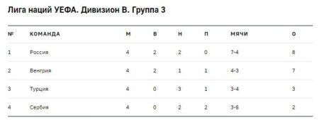 Турнирная таблица Лиги наций УЕФА