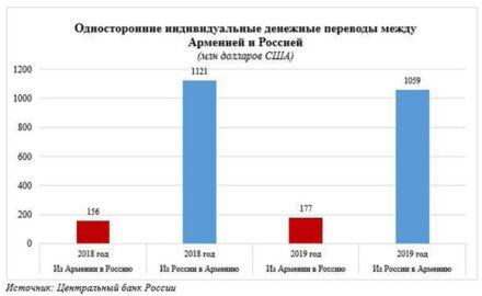 Переводы из России в Армению из Армении в Россию (инфографика по данным ЦБ РФ)