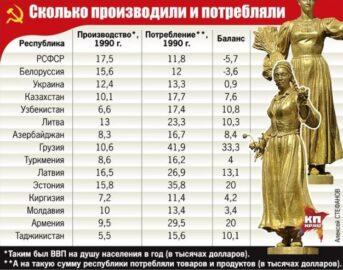 Сколько производили и потребляли (иллюстрация – фото Алексей СТЕФАНОВ)