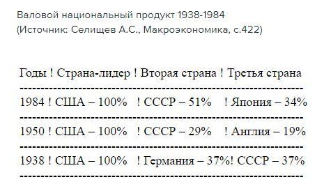 Иллюстрация - рост ВВП СССР