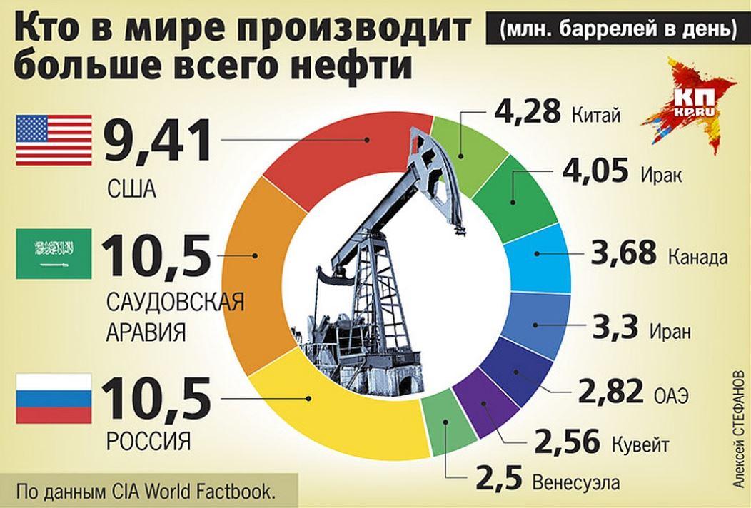 Крупнейшие нефтедобывающие страны мира (иллюстрация - КП.РУ)