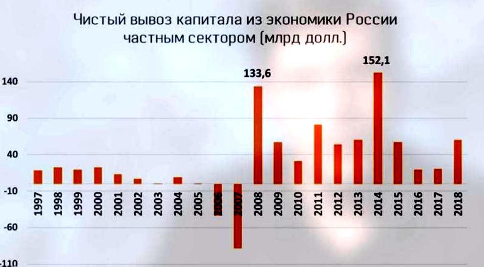 График отока капитала из России, источник - Банк России