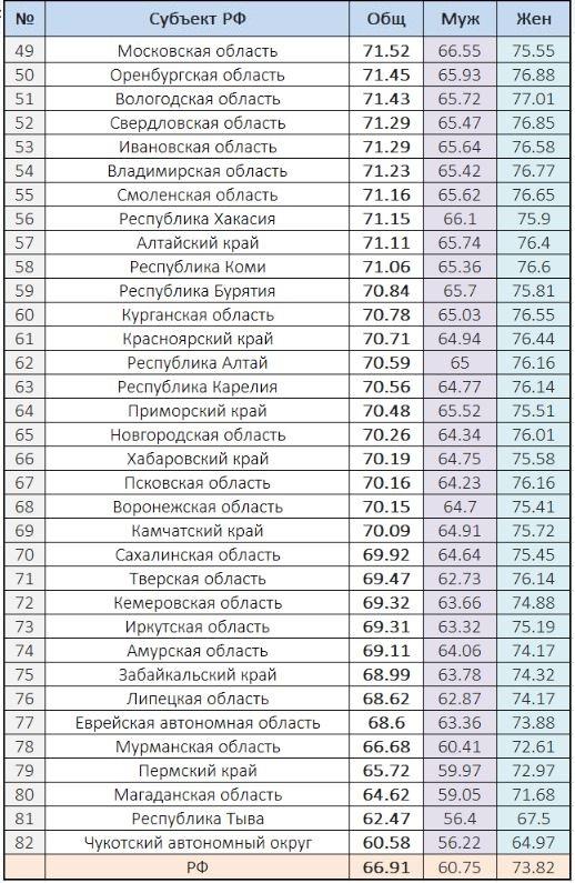 Средняя продолжительность жизни в России по данным Росстат на 2018 г