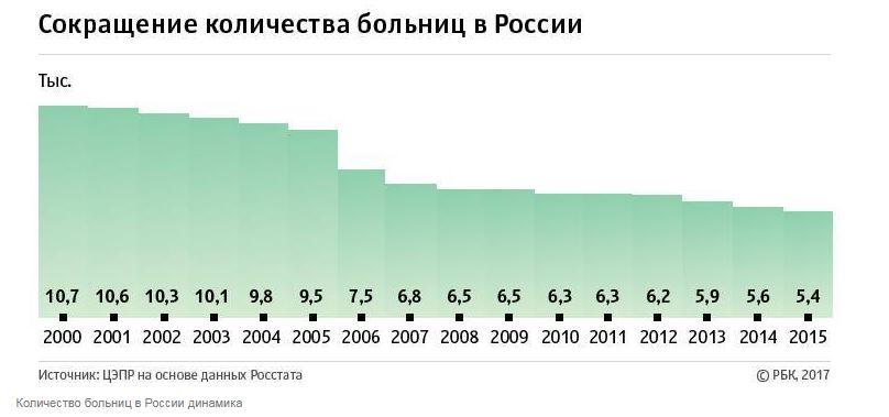 Сокращение количества больниц в России