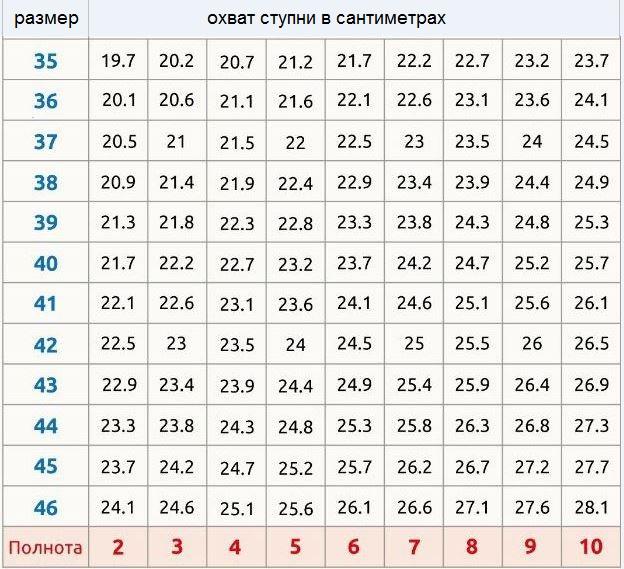 Таблица для расчёта полноты обуви