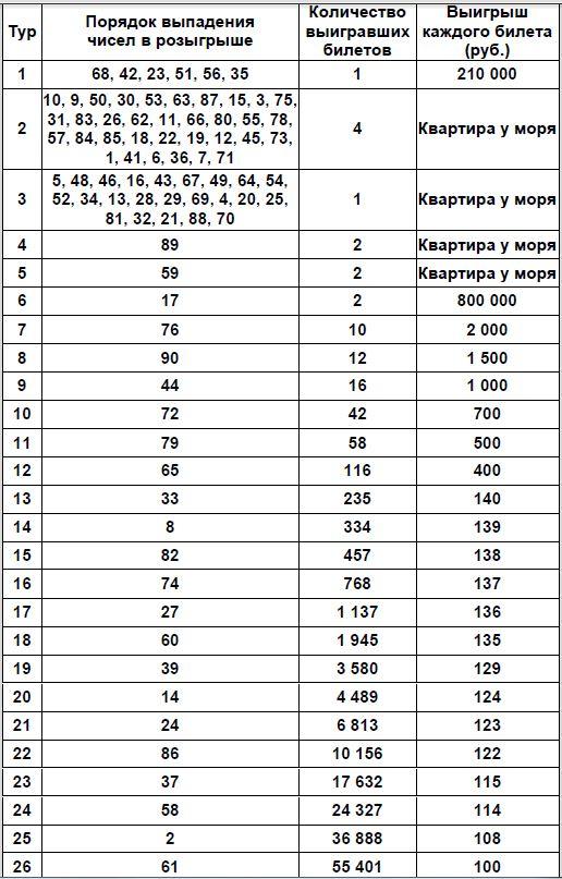 Таблица проверки билетов Жилищная лотерея тираж 440 от 02.05.2021 г