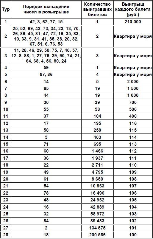 Таблица проверки билетов Жилищная лотерея тираж 441 от 10.05.2021 г