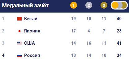 Медальный зачёт Олимпиады в Токио на 30.07.2021 г.